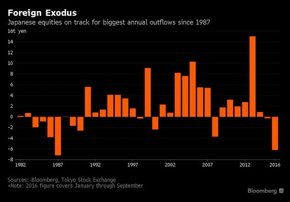 Japan outflow (Forrás: Bloomberg)