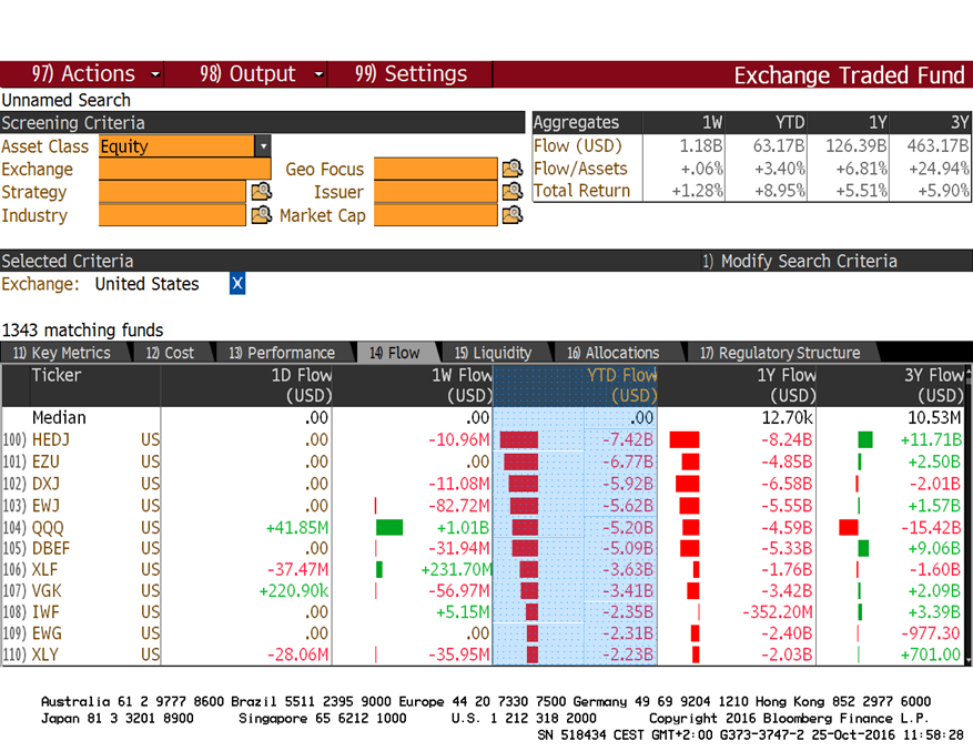 ETF outflow (Forrás: Bloomberg, Concorde)