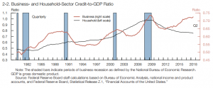 Business- and Household-Sector Credit-to GDP Ration (Forrás: FED Financial Stability Report)